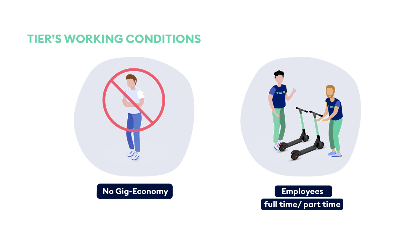 Working Conditions in Scooter companies
